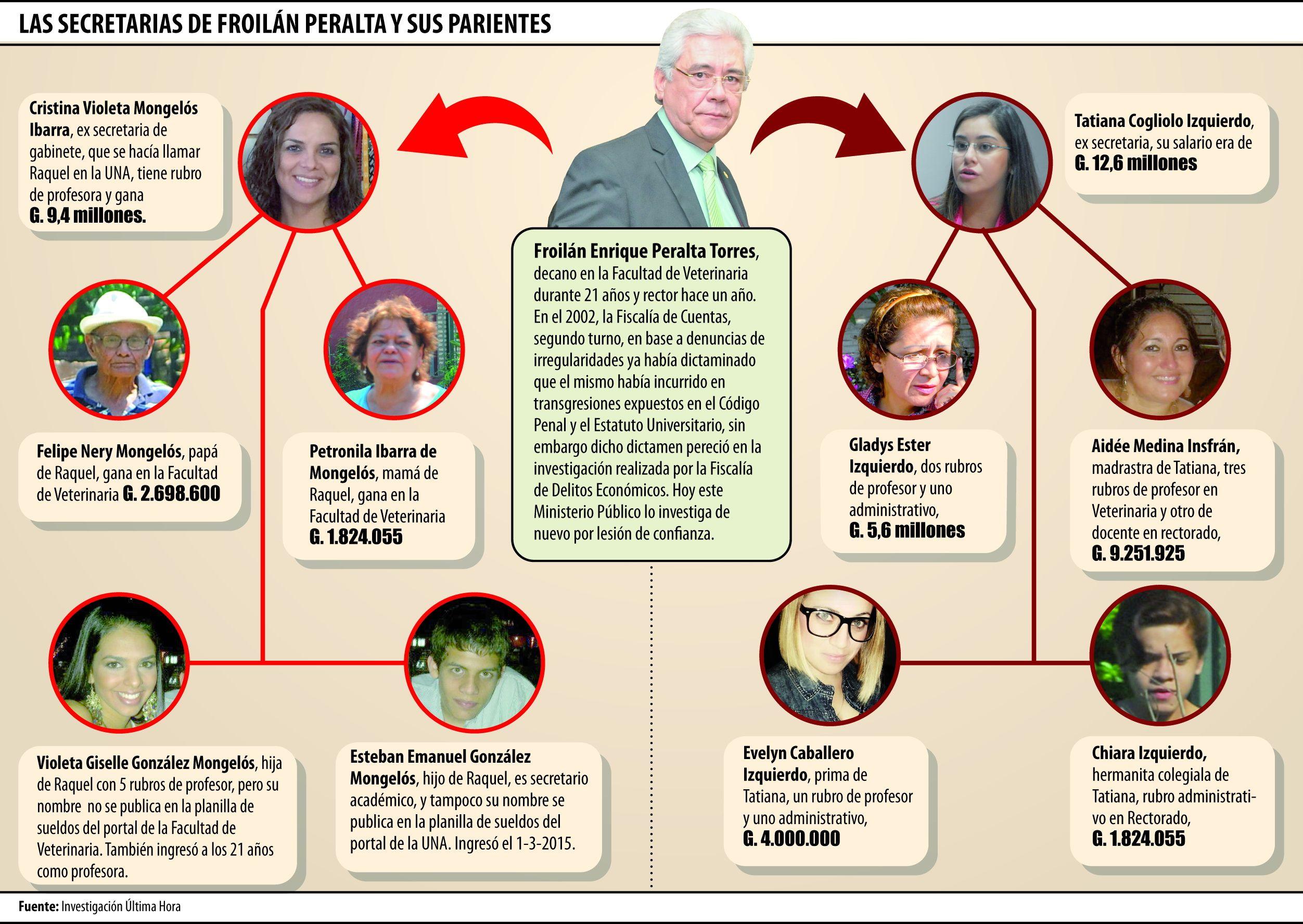 dcd60af94 Rector tiene otra ex secretaria con su parentela cobrando en la UNA ...