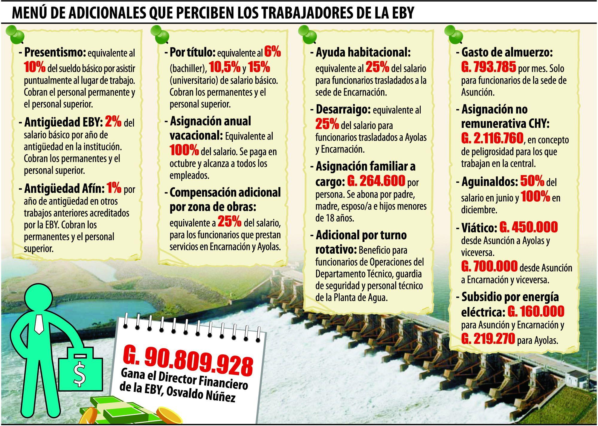 Un festival de beneficios cuadruplica  ingresos de   empleados  de Yacyretá