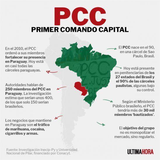 El Pcc Se Consolidó Como El Grupo Criminal Más Poderoso En