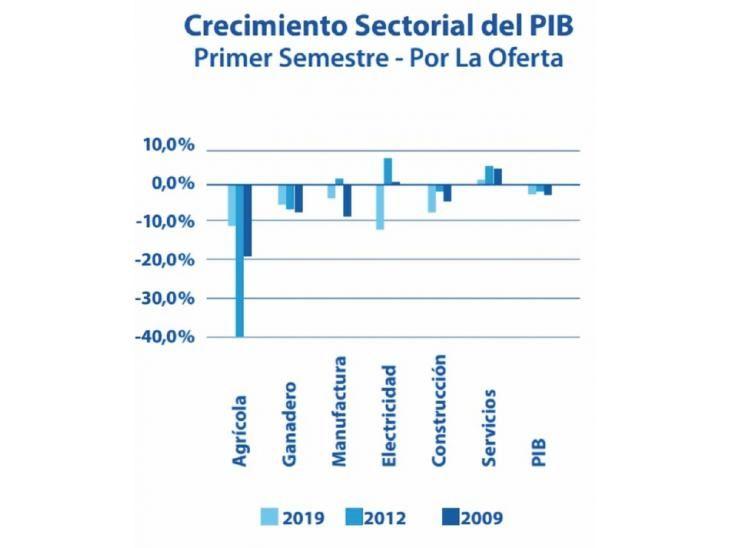 Comparación. PIB actual