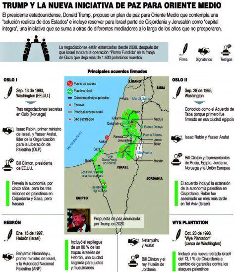 El 'plan de paz' de Trump entierra las aspiraciones palestinas