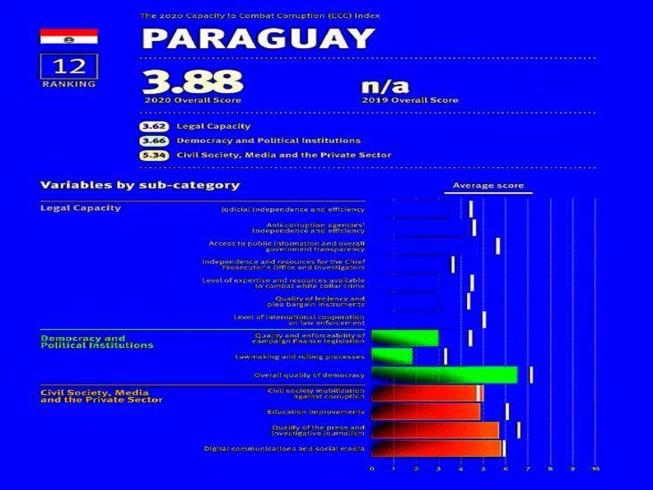 Balance. Las mediciones realizadas muestran al Paraguay como uno de los peores países en su lucha anticorrupción.
