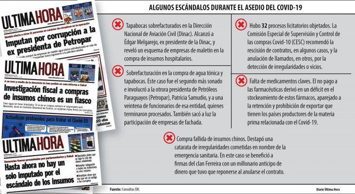 Corrupción: El otro virus que infectó la gestión de Mazzoleni