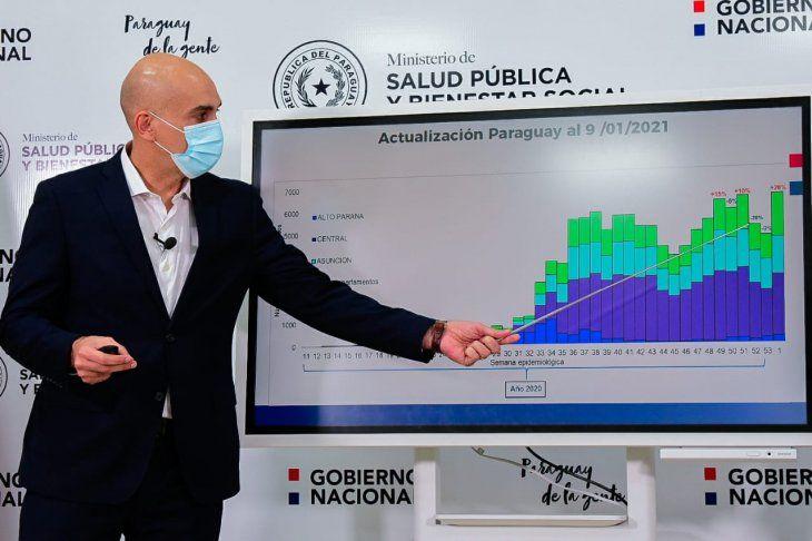 Julio Mazzoleni informó que el país atraviesa una de las peores etapas desde la llegada de la pandemia.