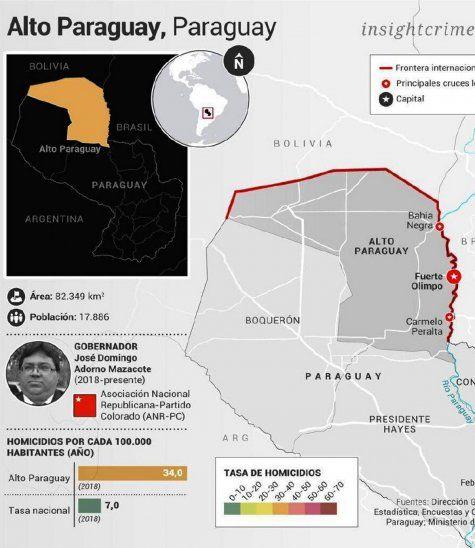 Chaco. El informe de la organización internacional apunta que Alto Paraguay y Boquerón, Chaco, son lugares estratégicos. Antes eran puntos de aterrizaje de vuelos ilegales. Hoy son zonas para poner acopios de insumos químicos. Es un lugar donde hay cero control y evita dificultades.