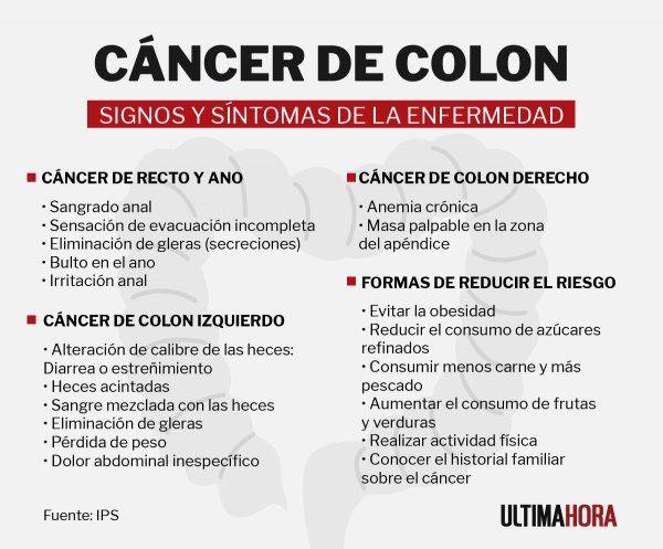 Cancer de colon perdida de peso