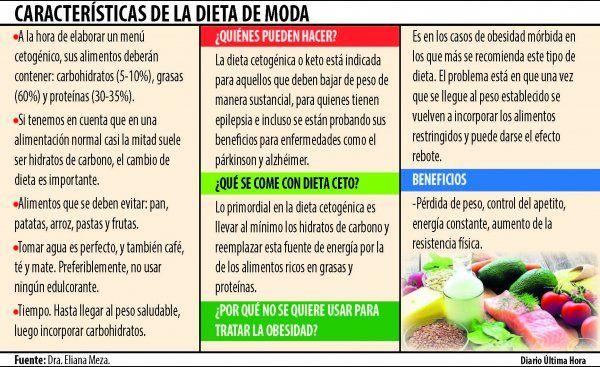 ¿Qué tan rápido perderá peso con la dieta cetosis?
