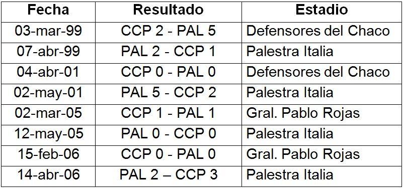 Los antecedentes entre Cerro Porteño y Palmeiras