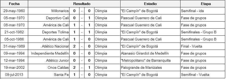 Por romper el maleficio: Las estadísticas de Olimpia en Colombia