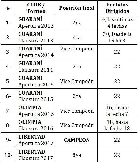 Los impresionantes números de Fernando Jubero