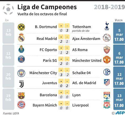 Champions League: Por el pasaje a los cuartos de final | Champions ...