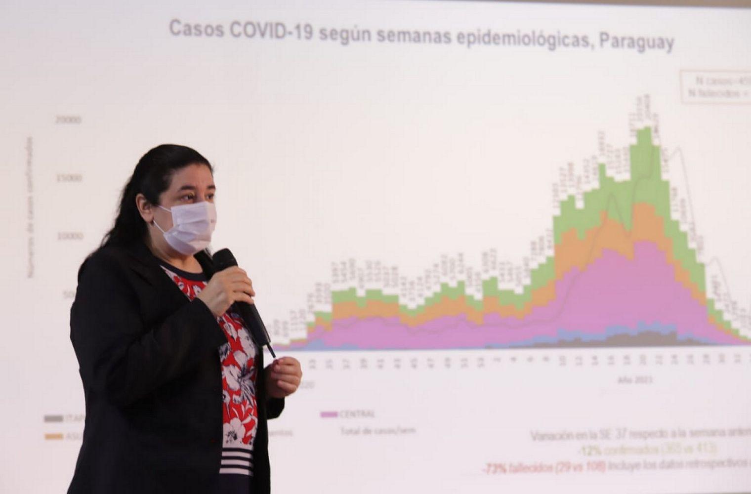 Llama la atención el Alto Paraná, donde tenemos un aumento y fue lo que suscitó un mayor análisis al ser un departamento de frontera y al que debemos mirar estratégicamente. Dra. Sandra Irala, directora interina de Vigilancia.